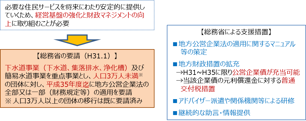 地方公営企業法の適用|日本水工設計株式会社