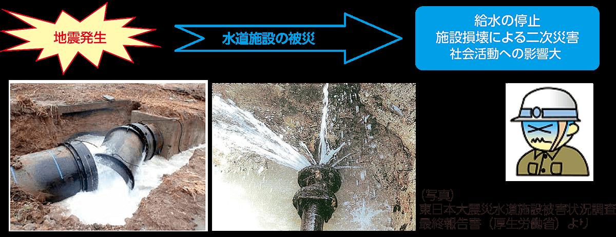 総合地震対策への提案|日本水工...